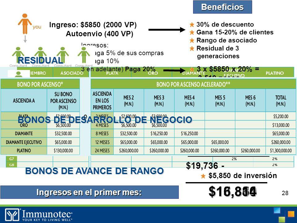 28 Ingreso: $5850 (2000 VP) Autoenvio (400 VP) Beneficios 30% de descuento Gana 15-20% de clientes Rango de asociado Residual de 3 generaciones $5850 (2000 VP) Ingresos: 1) Paga 5% de sus compras 2) Paga 10% 3 en adelante) Paga 20% 3 x $5850 x 20% = 3,510 pesos Residual Primera generacion = 5% 3 x $5850 x 5% = $878 pesos Bono de avance de rango: Plata Paga 1 generacion mas $5,200 en 2 pagos Ingresos en el primer mes: $19,736 - $5,850 de inversión Venta del producto $10,148 en 6 cajas $9,588 + $13,886$15,350$16,814 RESIDUAL BONOS DE AVANCE DE RANGO BONOS DE DESARROLLO DE NEGOCIO