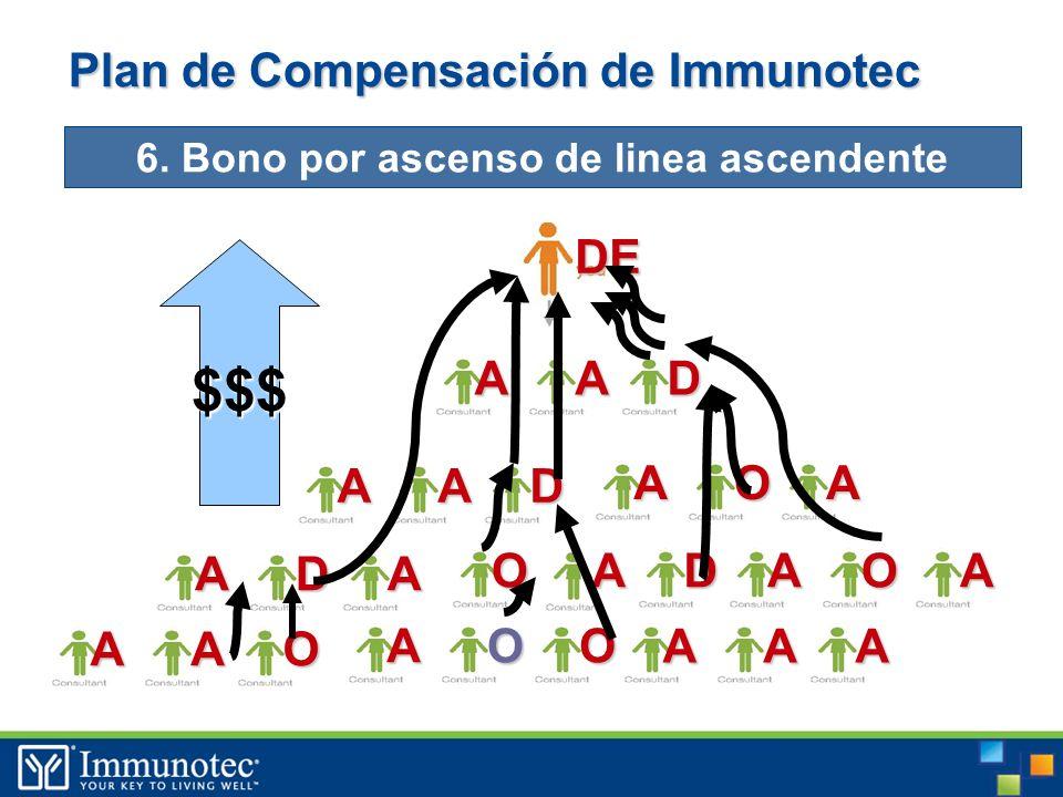 DE ADA Plan de Compensación de Immunotec 6.