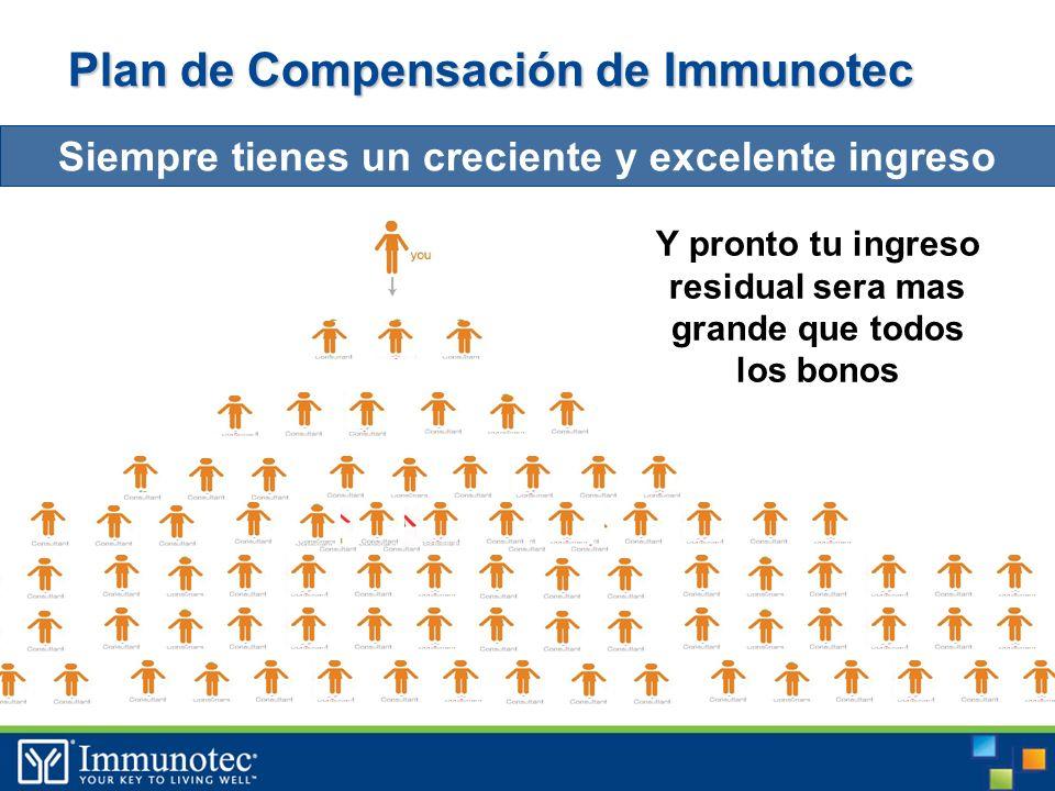 Plan de Compensación de Immunotec Siempre tienes un creciente y excelente ingreso Y pronto tu ingreso residual sera mas grande que todos los bonos