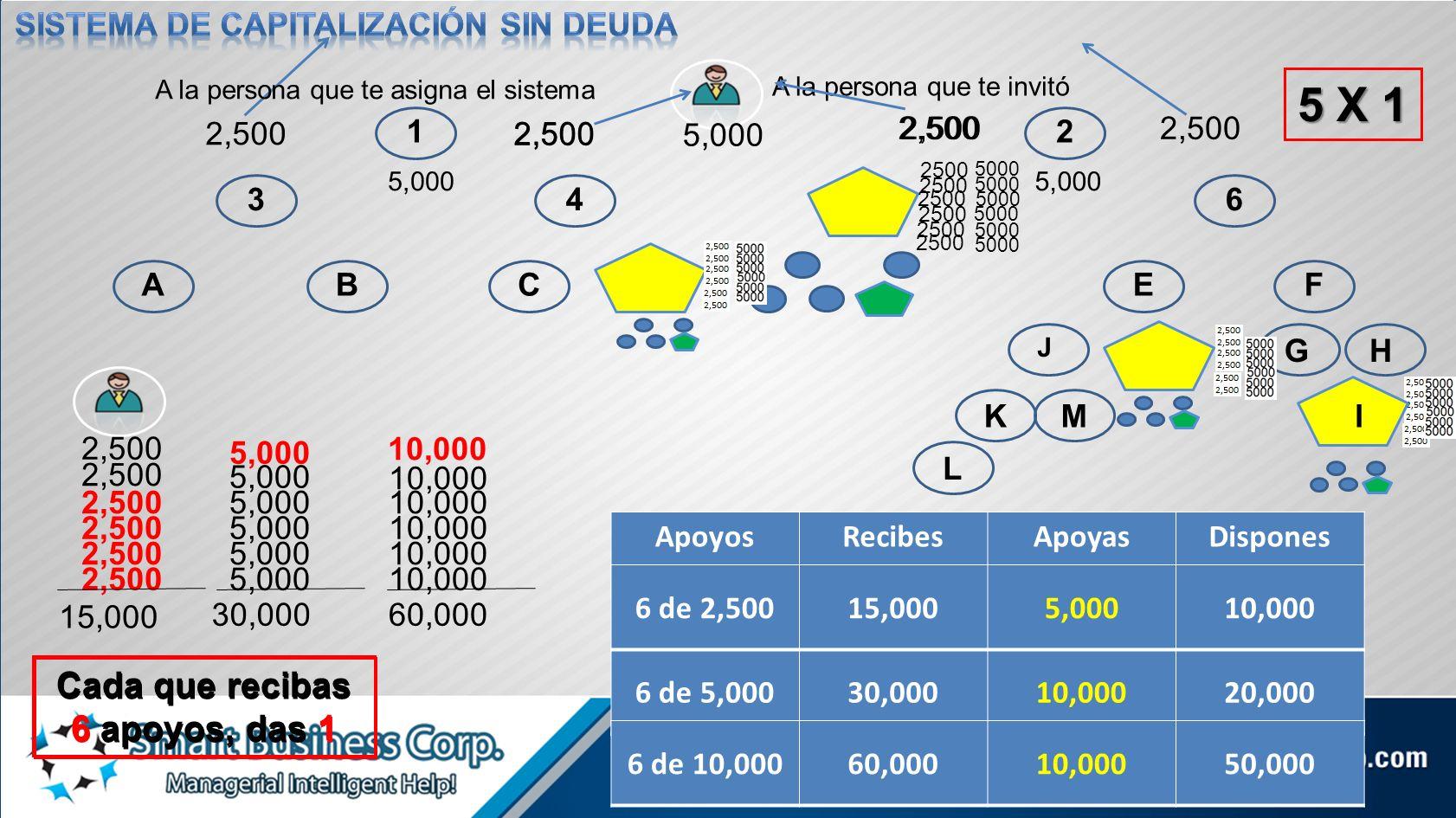 12 3456 ABCDEF GH KM L J N 5,000 2,500 5 X 1 2,500 5,000 2,500 15,000 5,000 30,000 10,000 60,000 Cada que recibas 6 apoyos, das 1 Cada que recibas 6 a