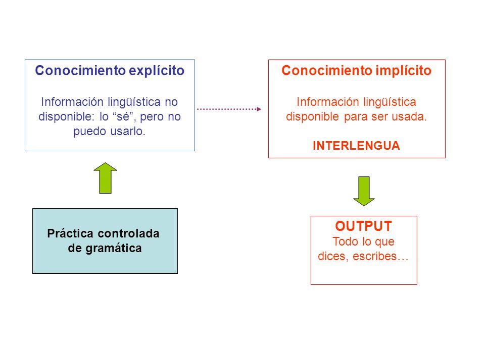 Conocimiento explícito Información lingüística no disponible: lo sé, pero no puedo usarlo. Conocimiento implícito Información lingüística disponible p
