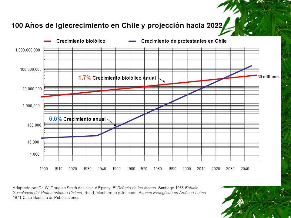100 Años de Iglecrecimiento en Chile y projección hacia 2022 190019101920193019401950196019701980199020002010202020302040 1,000 10,000 100,000 1,000,0