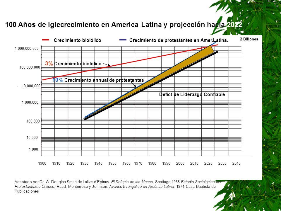 100 Años de Iglecrecimiento en America Latina y projección hacia 2022 190019101920193019401950196019701980199020002010202020302040 1,000 10,000 100,00