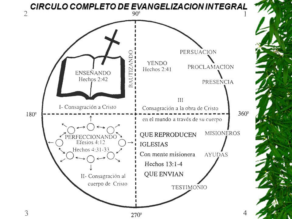 CIRCULO COMPLETO DE EVANGELIZACION INTEGRAL