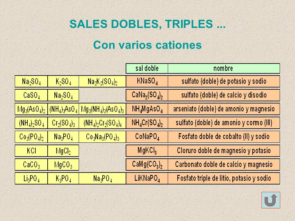 SALES DOBLES, TRIPLES... Con varios cationes