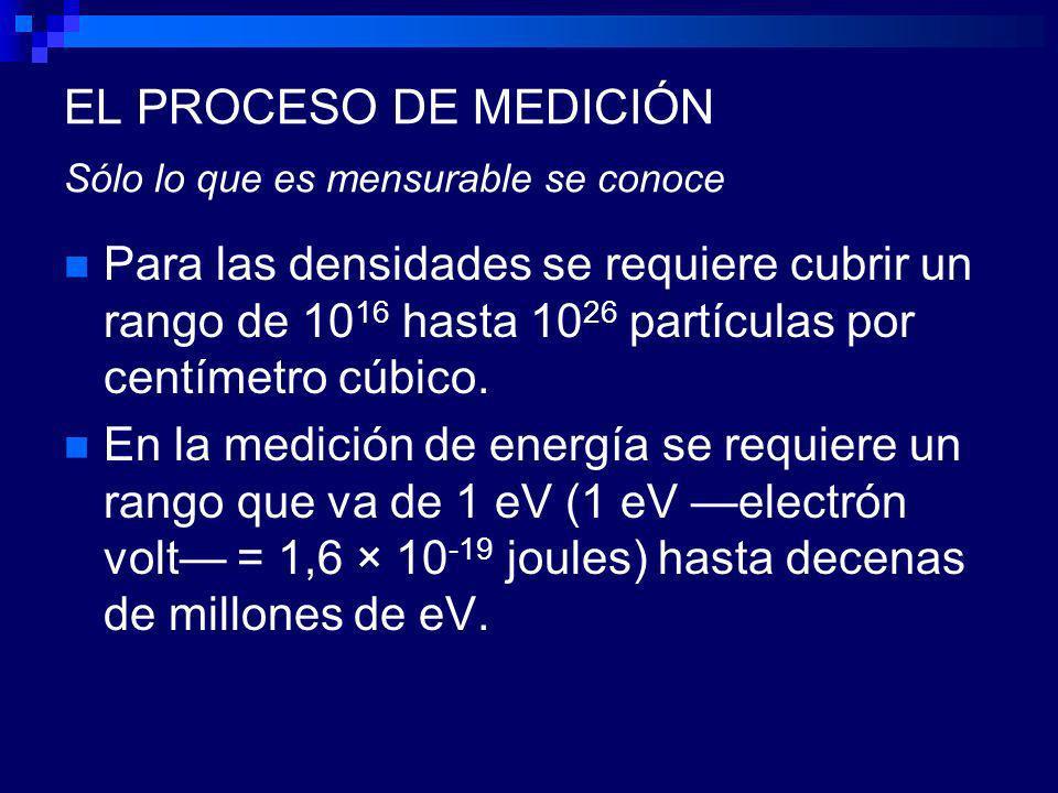 EL PROCESO DE MEDICIÓN Sólo lo que es mensurable se conoce Para las densidades se requiere cubrir un rango de 10 16 hasta 10 26 partículas por centímetro cúbico.