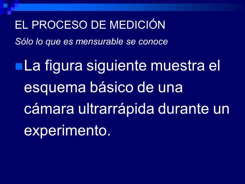 EL PROCESO DE MEDICIÓN Sólo lo que es mensurable se conoce La figura siguiente muestra el esquema básico de una cámara ultrarrápida durante un experimento.