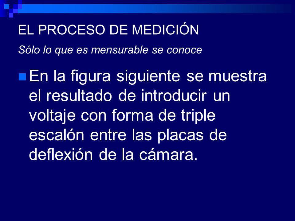 EL PROCESO DE MEDICIÓN Sólo lo que es mensurable se conoce En la figura siguiente se muestra el resultado de introducir un voltaje con forma de triple escalón entre las placas de deflexión de la cámara.