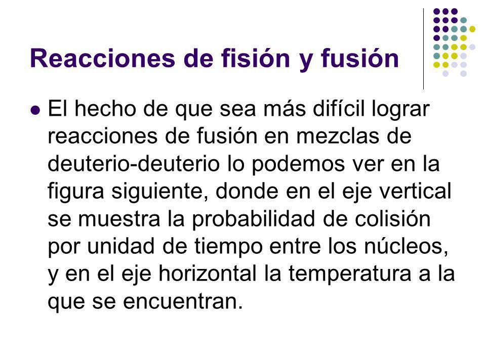 Reacciones de fisión y fusión El hecho de que sea más difícil lograr reacciones de fusión en mezclas de deuterio-deuterio lo podemos ver en la figura siguiente, donde en el eje vertical se muestra la probabilidad de colisión por unidad de tiempo entre los núcleos, y en el eje horizontal la temperatura a la que se encuentran.