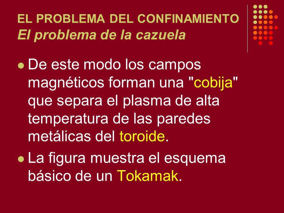 EL PROBLEMA DEL CONFINAMIENTO El problema de la cazuela De este modo los campos magnéticos forman una cobija que separa el plasma de alta temperatura de las paredes metálicas del toroide.