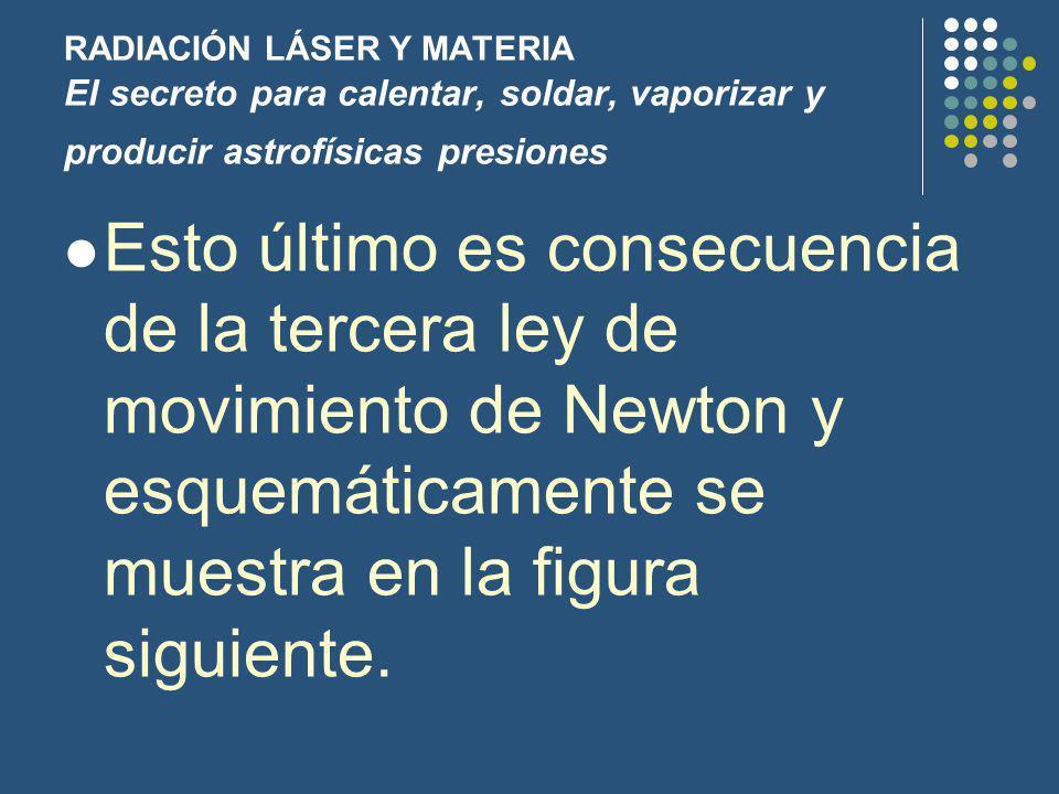 RADIACIÓN LÁSER Y MATERIA El secreto para calentar, soldar, vaporizar y producir astrofísicas presiones Esto último es consecuencia de la tercera ley de movimiento de Newton y esquemáticamente se muestra en la figura siguiente.