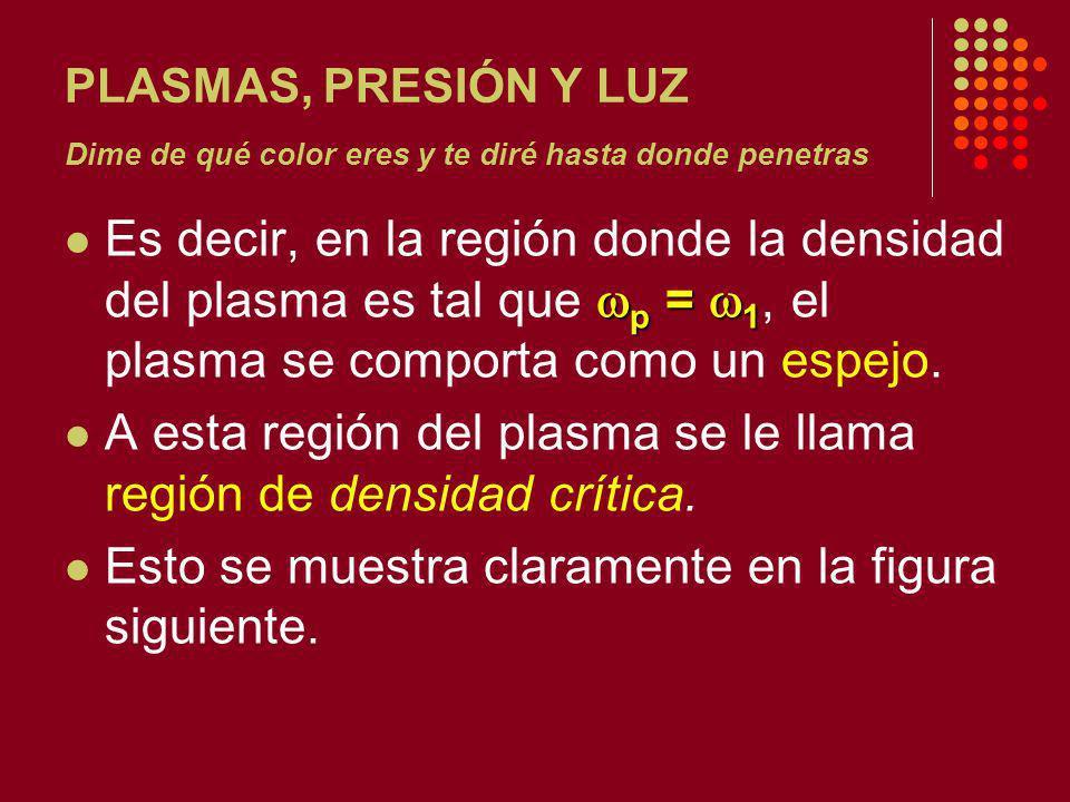 PLASMAS, PRESIÓN Y LUZ Dime de qué color eres y te diré hasta donde penetras p = 1 Es decir, en la región donde la densidad del plasma es tal que p = 1, el plasma se comporta como un espejo.