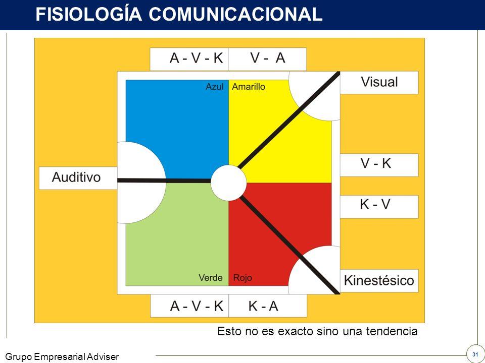 30 Grupo Empresarial Adviser LOS TEMPERAMENTOS Sanguíneo MelancólicoFlemático Colérico
