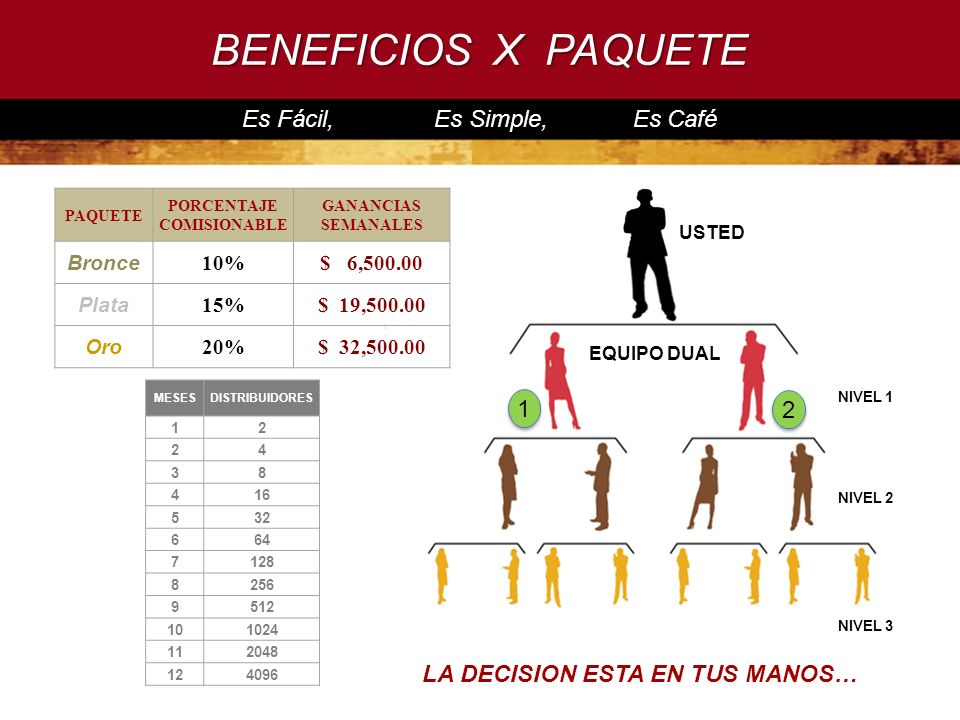 BENEFICIOS X PAQUETE Es Fácil, Es Simple, Es Café LA DECISION ESTA EN TUS MANOS… USTED NIVEL 1 NIVEL 2 NIVEL 3 1 2 EQUIPO DUAL PAQUETE PORCENTAJE COMI