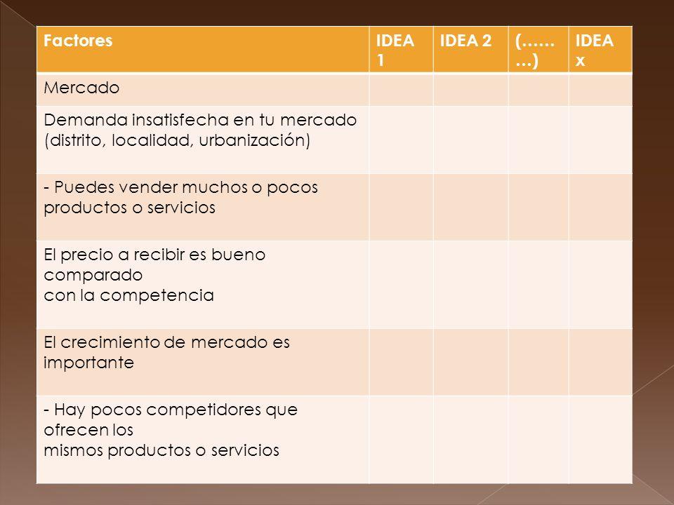 FactoresIDEA 1 IDEA 2(…… …) IDEA x Mercado Demanda insatisfecha en tu mercado (distrito, localidad, urbanización) - Puedes vender muchos o pocos productos o servicios El precio a recibir es bueno comparado con la competencia El crecimiento de mercado es importante - Hay pocos competidores que ofrecen los mismos productos o servicios