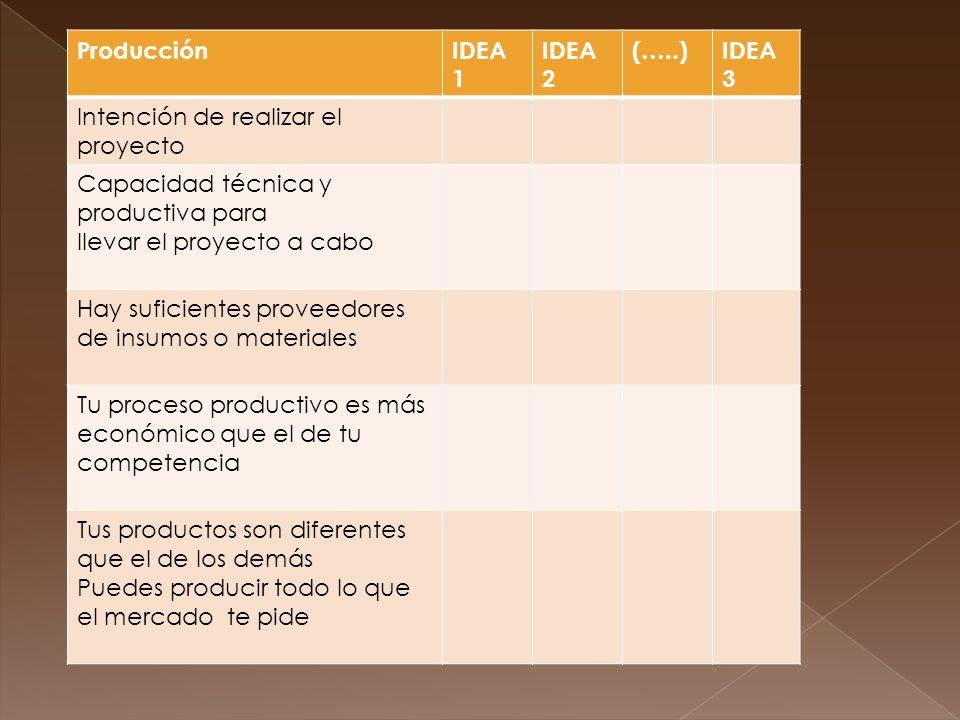 ProducciónIDEA 1 IDEA 2 (…..)IDEA 3 Intención de realizar el proyecto Capacidad técnica y productiva para llevar el proyecto a cabo Hay suficientes proveedores de insumos o materiales Tu proceso productivo es más económico que el de tu competencia Tus productos son diferentes que el de los demás Puedes producir todo lo que el mercado te pide