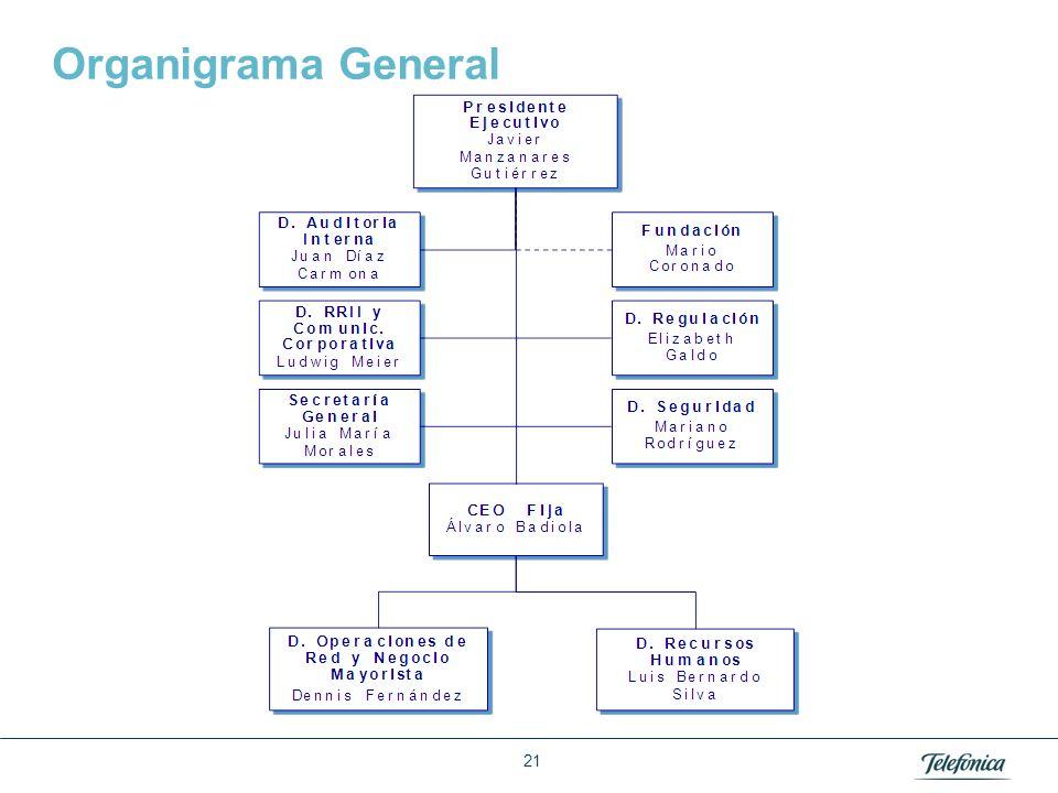 Área: Lorem ipsum Razón Social: Telefónica Organigrama General 21
