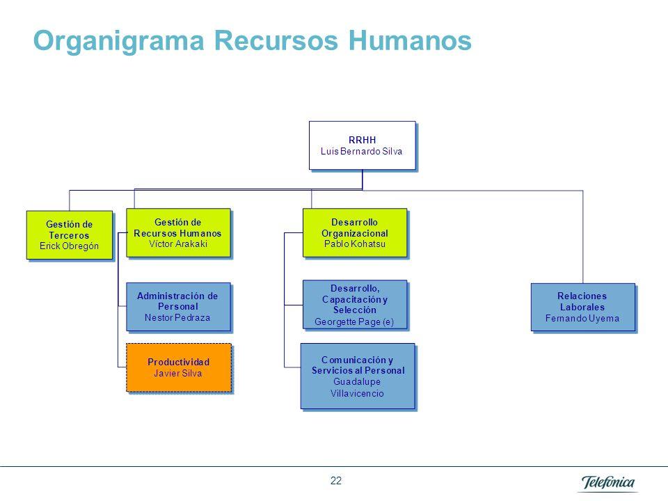 Área: Lorem ipsum Razón Social: Telefónica Organigrama Recursos Humanos 22