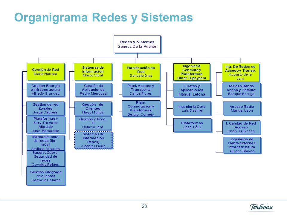 Área: Lorem ipsum Razón Social: Telefónica Organigrama Redes y Sistemas 23