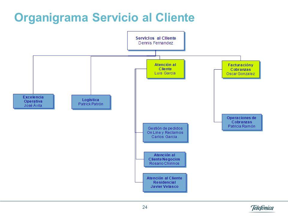 Área: Lorem ipsum Razón Social: Telefónica Organigrama Servicio al Cliente 24