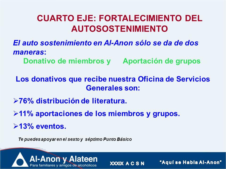 CUARTO EJE: FORTALECIMIENTO DEL AUTOSOSTENIMIENTO El auto sostenimiento en Al-Anon sólo se da de dos maneras: Donativo de miembros y Aportación de gru