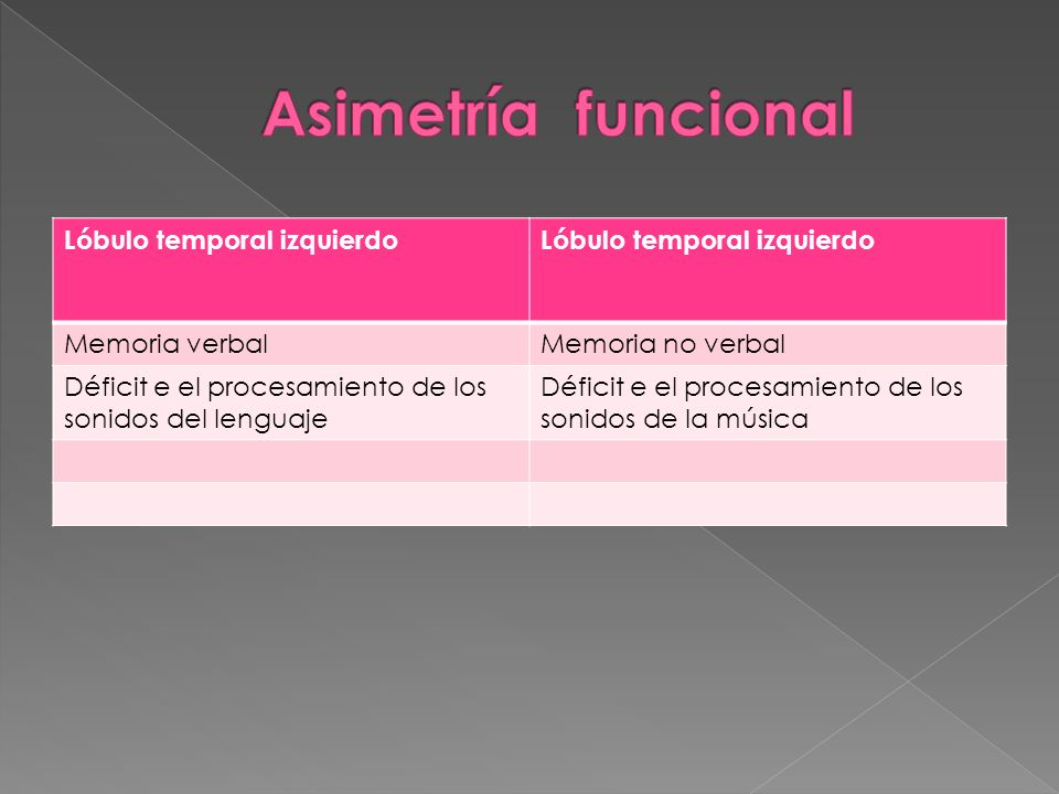 Lóbulo temporal izquierdo Memoria verbalMemoria no verbal Déficit e el procesamiento de los sonidos del lenguaje Déficit e el procesamiento de los son