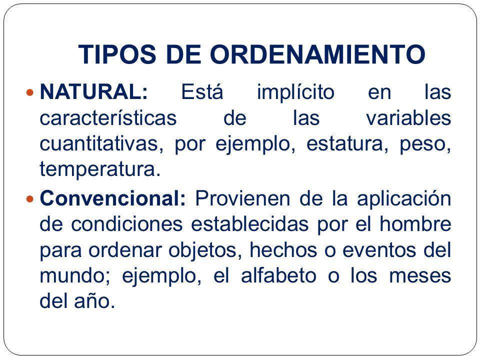 Procedimiento para ordenar secuencias de elementos de un conjunto (datos, situaciones, pasos de procedimiento) 1.