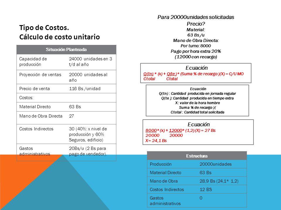 Tipo de Costos. Cálculo de costo unitario Situación Planteada Capacidad de producción 24000 unidades en 3 t/d al año Proyección de ventas20000 unidade