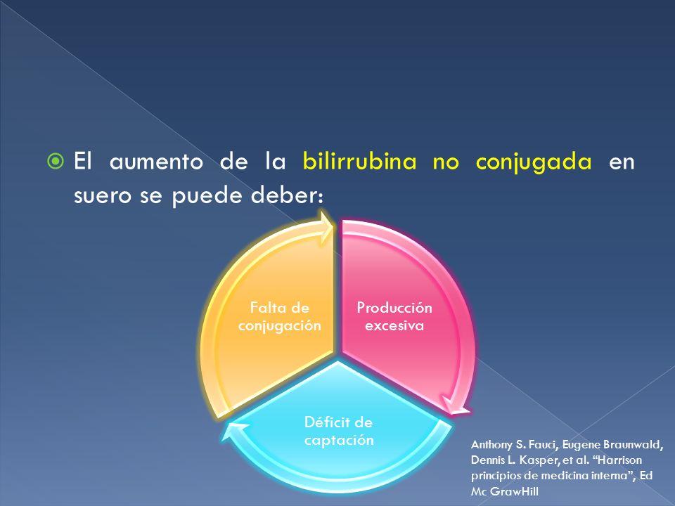 El aumento de la bilirrubina no conjugada en suero se puede deber: Producción excesiva Déficit de captación Falta de conjugación Anthony S. Fauci, Eug