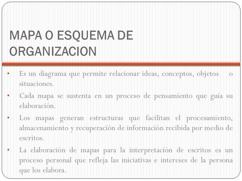 MAPA O ESQUEMA DE ORGANIZACION Es un diagrama que permite relacionar ideas, conceptos, objetos o situaciones.