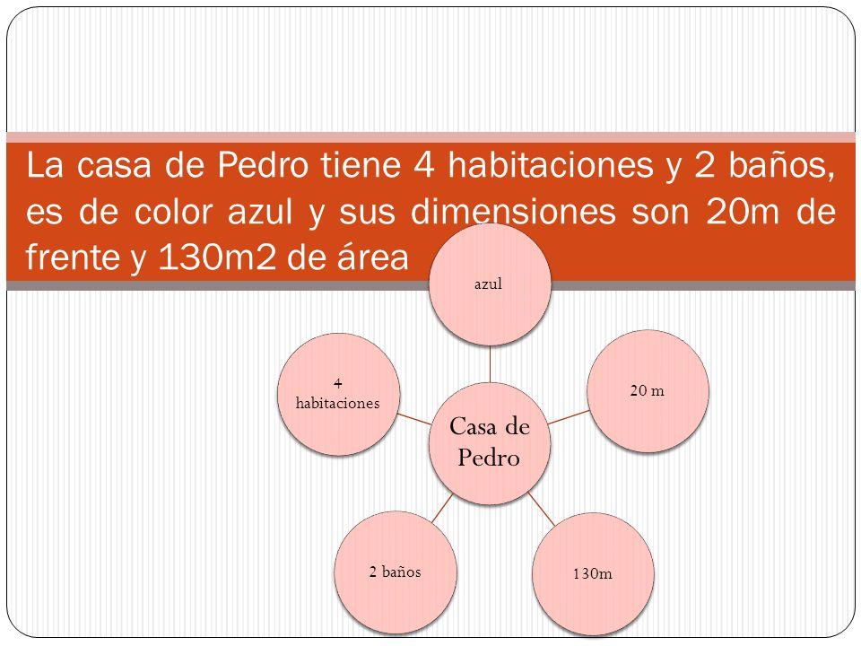 La casa de Pedro tiene 4 habitaciones y 2 baños, es de color azul y sus dimensiones son 20m de frente y 130m2 de área Casa de Pedro azul20 m130m2 baños 4 habitaciones