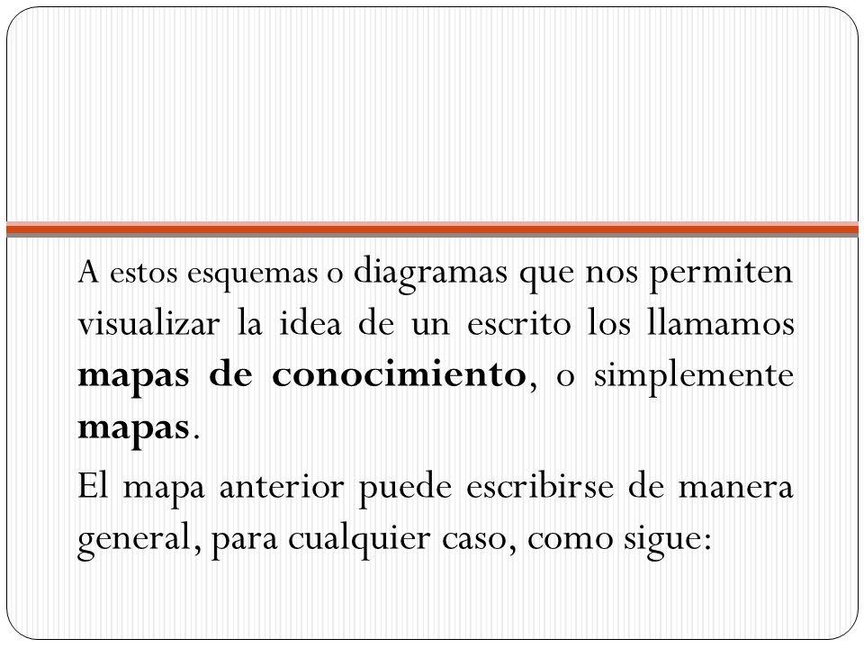 A estos esquemas o diagramas que nos permiten visualizar la idea de un escrito los llamamos mapas de conocimiento, o simplemente mapas.
