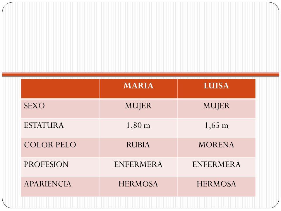 MARIALUISA SEXOMUJER ESTATURA1,80 m1,65 m COLOR PELORUBIAMORENA PROFESIONENFERMERA APARIENCIAHERMOSA