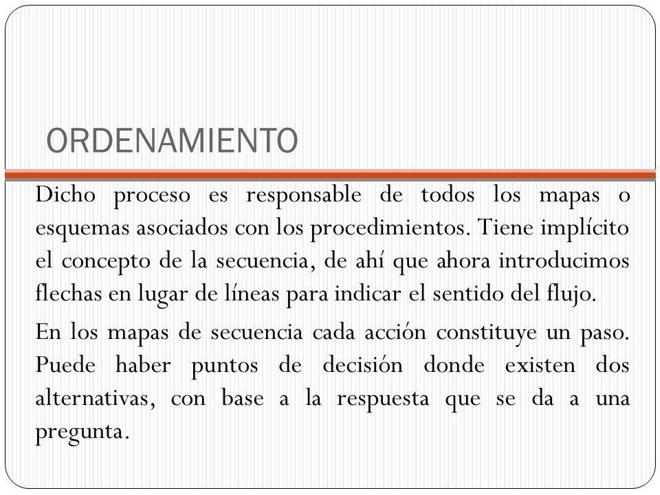 ORDENAMIENTO Dicho proceso es responsable de todos los mapas o esquemas asociados con los procedimientos.