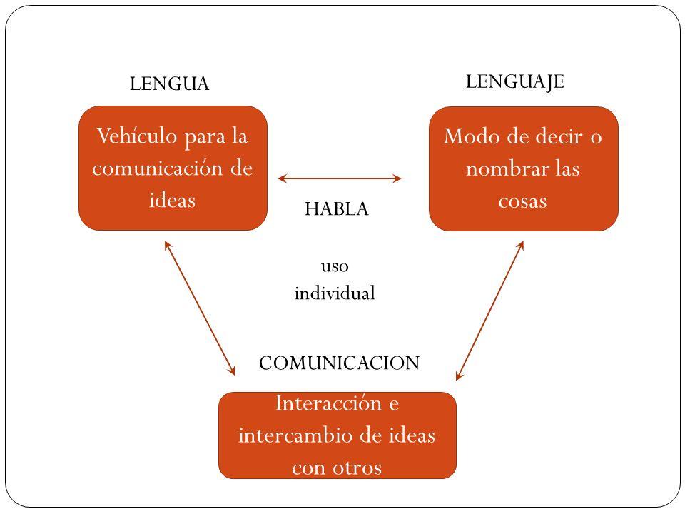Vehículo para la comunicación de ideas Modo de decir o nombrar las cosas Interacción e intercambio de ideas con otros LENGUAJE LENGUA HABLA COMUNICACION uso individual
