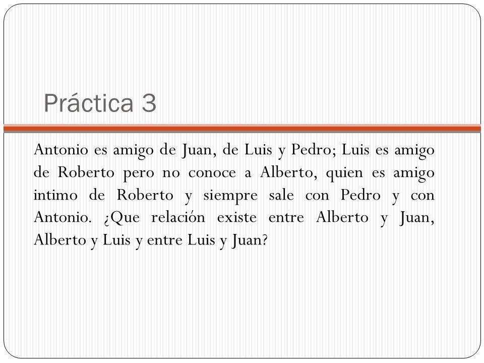 Práctica 3 Antonio es amigo de Juan, de Luis y Pedro; Luis es amigo de Roberto pero no conoce a Alberto, quien es amigo intimo de Roberto y siempre sale con Pedro y con Antonio.