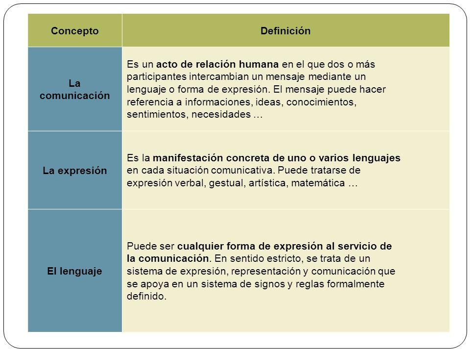 ConceptoDefinición La comunicación Es un acto de relación humana en el que dos o más participantes intercambian un mensaje mediante un lenguaje o forma de expresión.