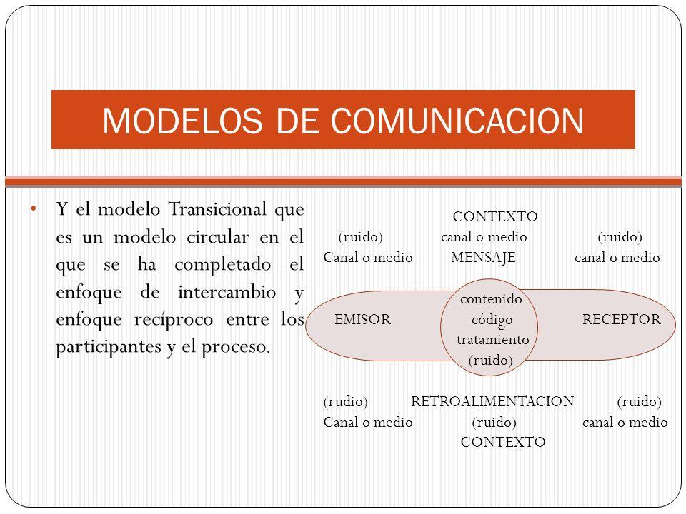 Y el modelo Transicional que es un modelo circular en el que se ha completado el enfoque de intercambio y enfoque recíproco entre los participantes y el proceso.