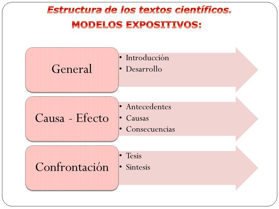 Introducción Desarrollo General Antecedentes Causas Consecuencias Causa - Efecto Tesis Sintesis Confrontación