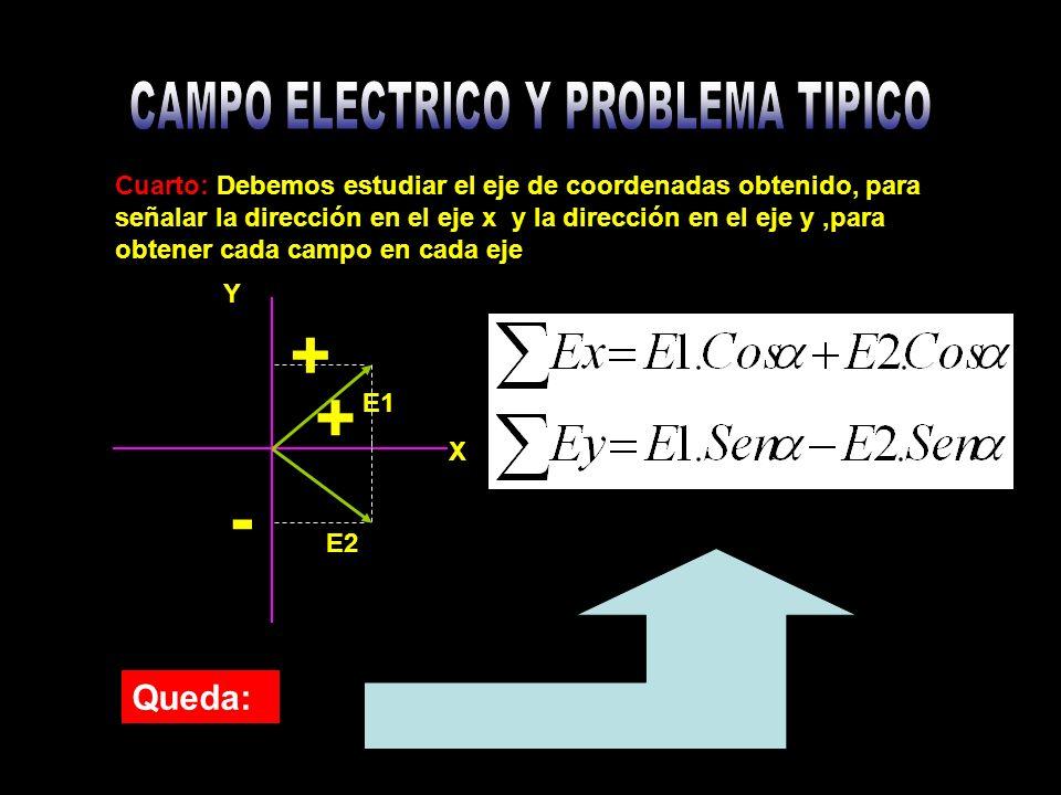 Cuarto: Debemos estudiar el eje de coordenadas obtenido, para señalar la dirección en el eje x y la dirección en el eje y,para obtener cada campo en cada eje X E2 E1 Y - + + Queda: