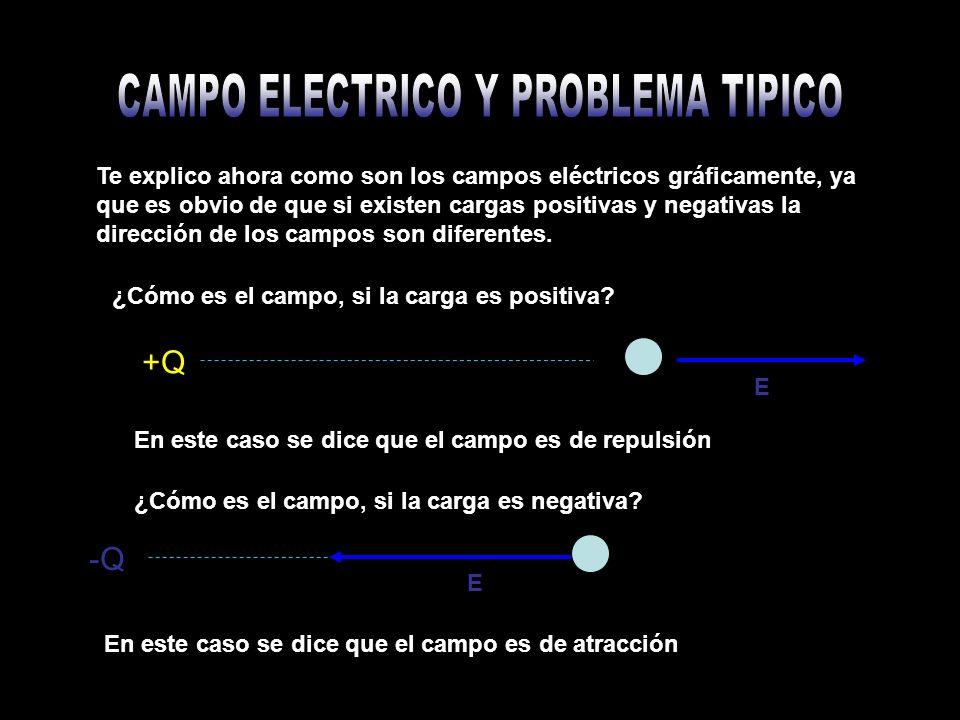 Te explico ahora como son los campos eléctricos gráficamente, ya que es obvio de que si existen cargas positivas y negativas la dirección de los campos son diferentes.