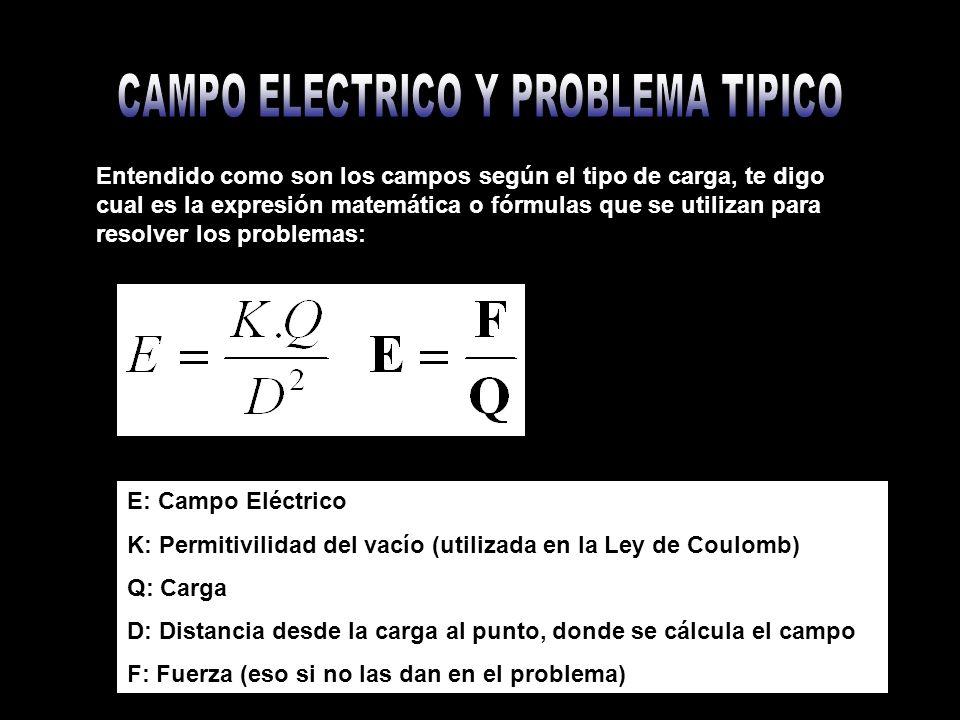 Entendido como son los campos según el tipo de carga, te digo cual es la expresión matemática o fórmulas que se utilizan para resolver los problemas: E: Campo Eléctrico K: Permitivilidad del vacío (utilizada en la Ley de Coulomb) Q: Carga D: Distancia desde la carga al punto, donde se cálcula el campo F: Fuerza (eso si no las dan en el problema)