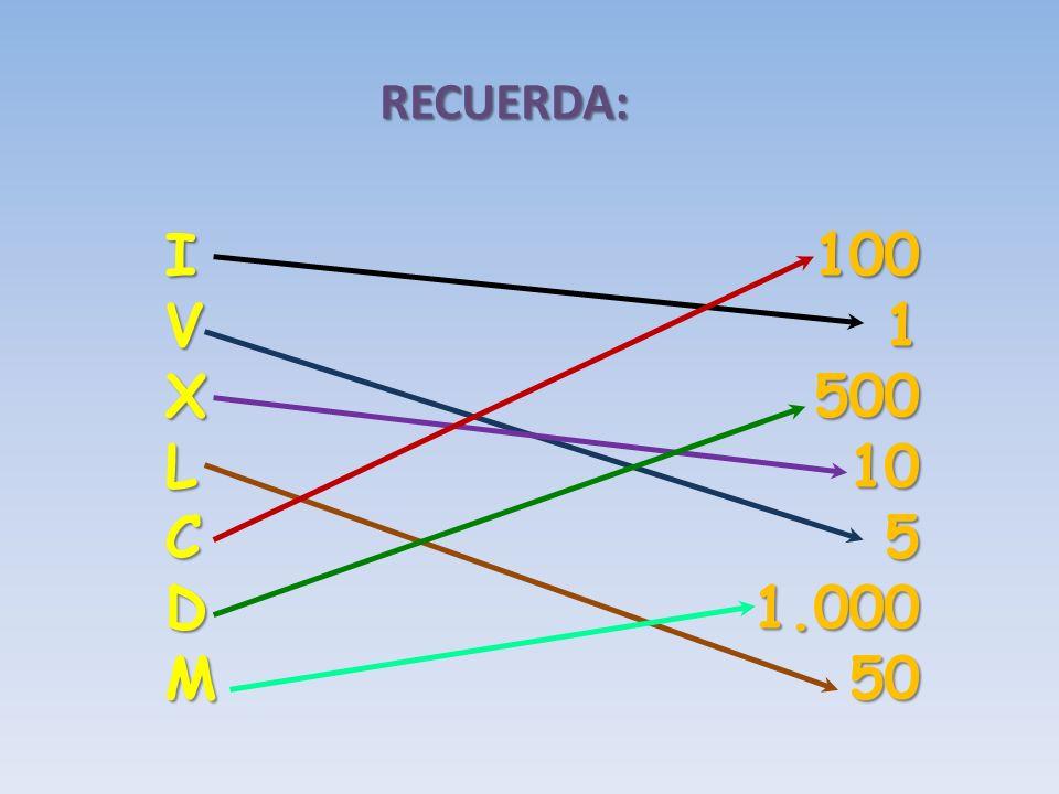 ¡Acertaste! DCXXIV= 500+100+10+10+(5-1)=624