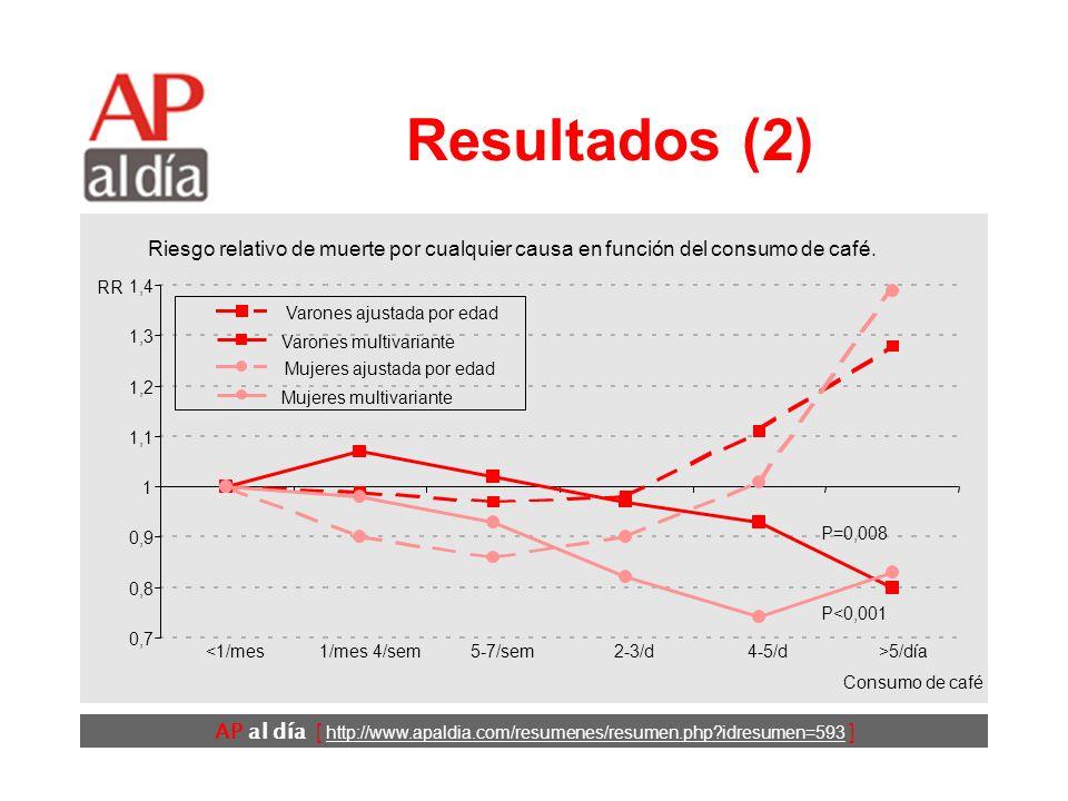 AP al día [ http://www.apaldia.com/resumenes/resumen.php?idresumen=593 ] Resultados (1) Los participantes con un mayor consumo de café: fumaban más, b