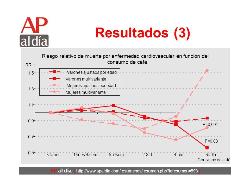 AP al día [ http://www.apaldia.com/resumenes/resumen.php?idresumen=593 ] Resultados (2) Riesgo relativo de muerte por cualquier causa en función del c