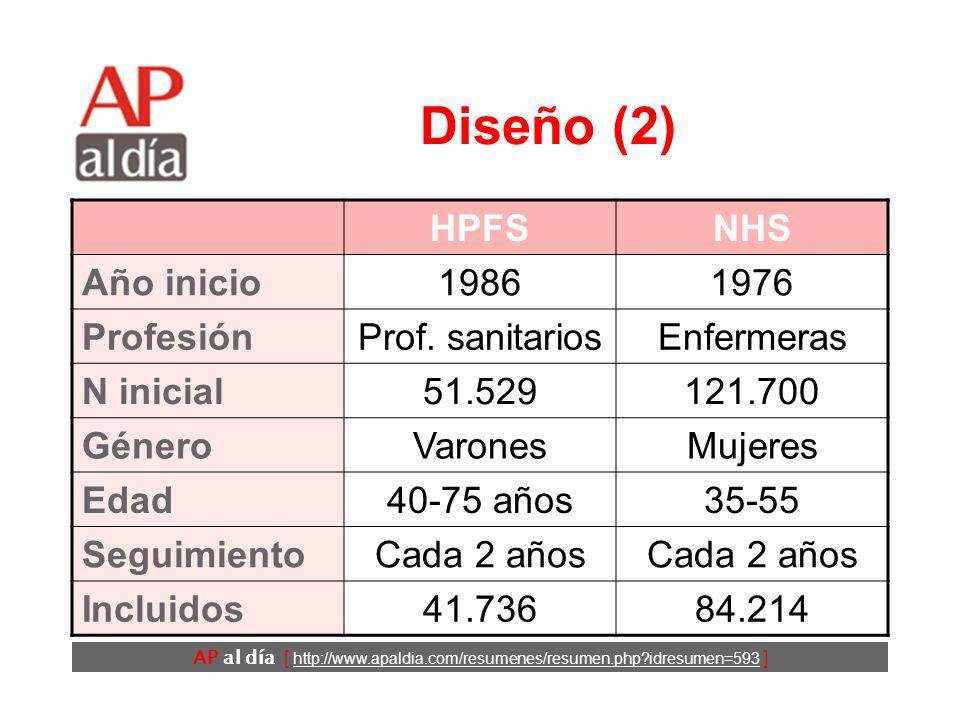 AP al día [ http://www.apaldia.com/resumenes/resumen.php?idresumen=593 ] Diseño (1) Estudio de cohortes. Se analizan los datos proporcionados por 2 co
