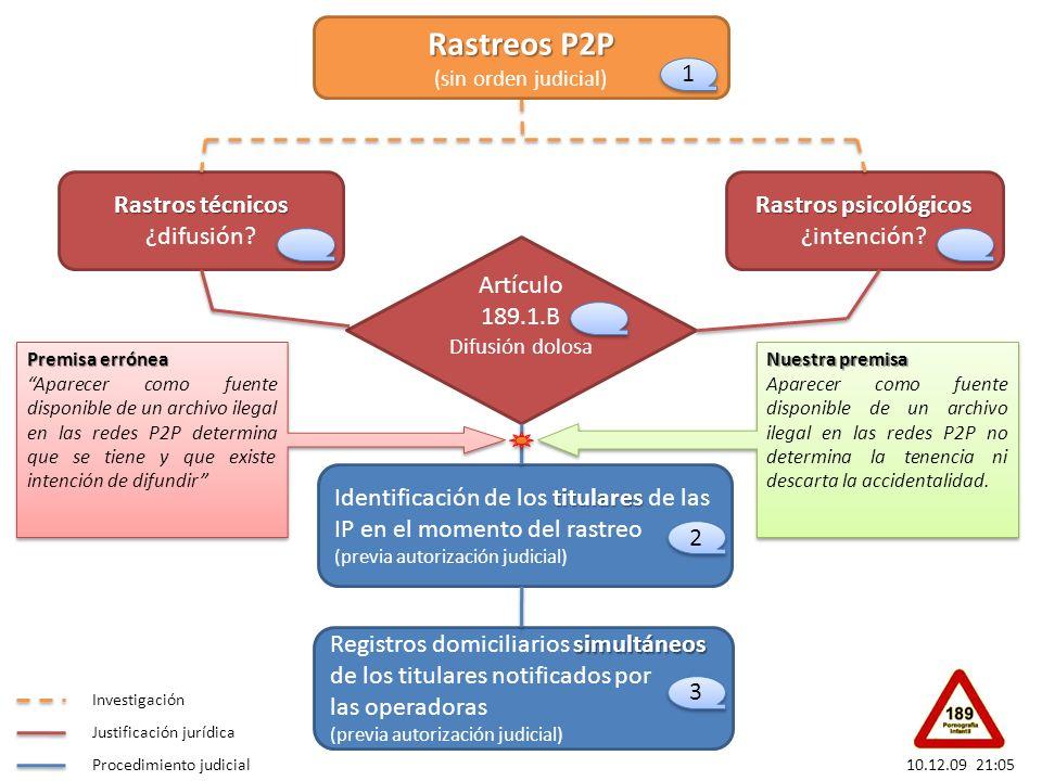 Rastreos P2P Rastreos P2P (sin orden judicial) Rastros técnicos Rastros técnicos ¿difusión? Rastros psicológicos Rastros psicológicos ¿intención? 1 1