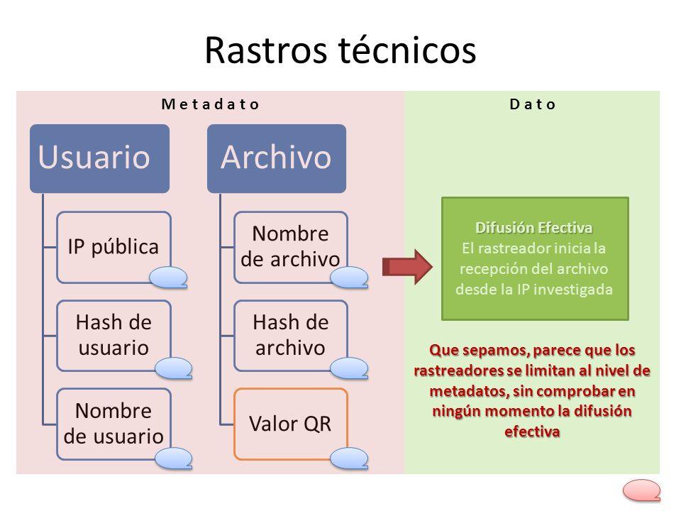 Rastros técnicos Usuario IP pública Hash de usuario Nombre de usuario Archivo Nombre de archivo Hash de archivo Valor QR M e t a d a t o Difusión Efec