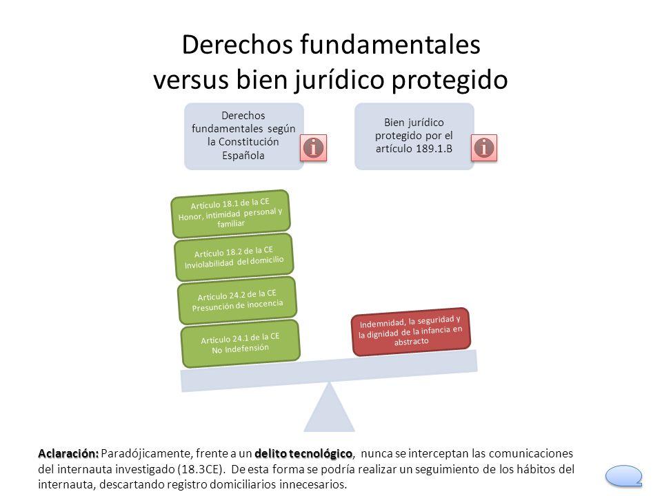Derechos fundamentales versus bien jurídico protegido Derechos fundamentales según la Constitución Española Bien jurídico protegido por el artículo 18