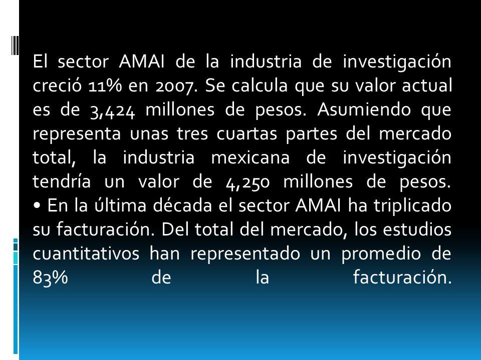 El sector AMAI de la industria de investigación creció 11% en 2007. Se calcula que su valor actual es de 3,424 millones de pesos. Asumiendo que repres
